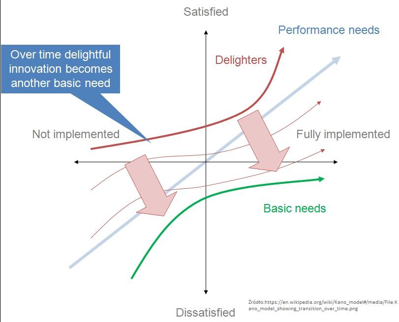 Model Kano. Badanie satysfakcji klienta (nowe cechy i innowacje) 3