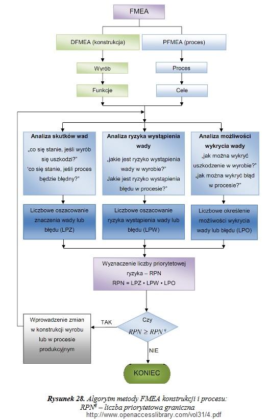 FMEA. Metoda, analiza, przykłady i tabela [kompendium] 4