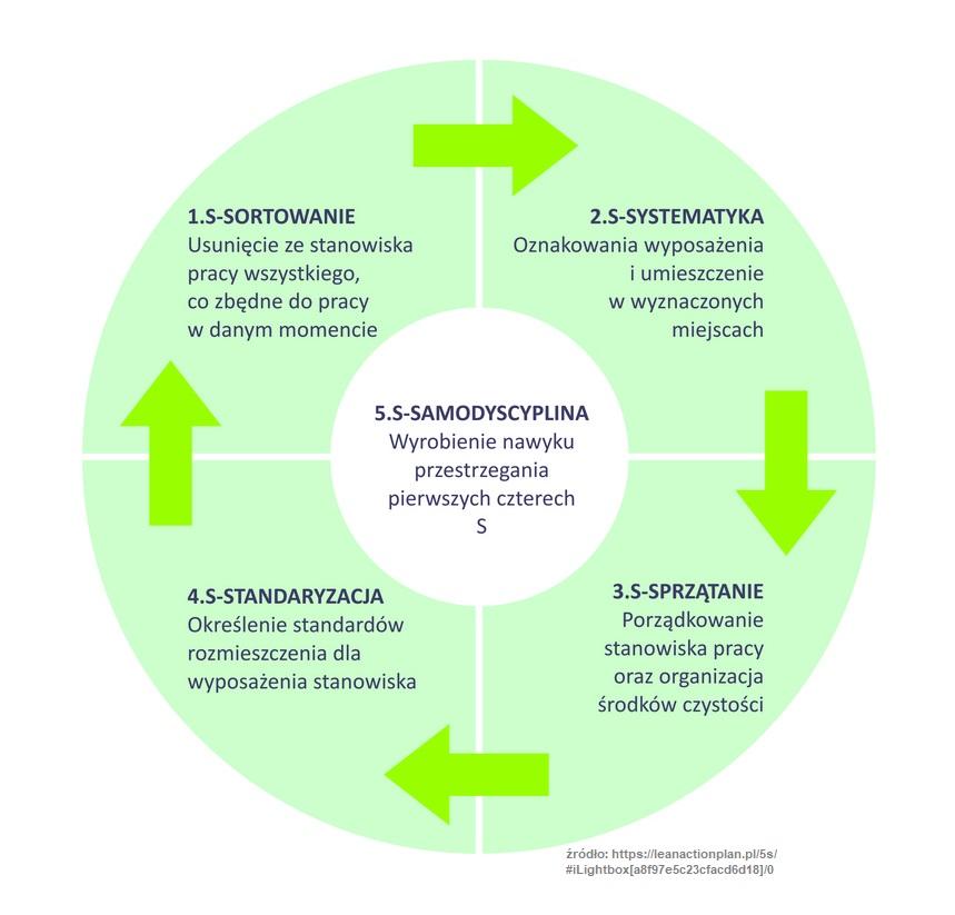 Co znaczy pięć S - 5S w metodologii LEAN? 2