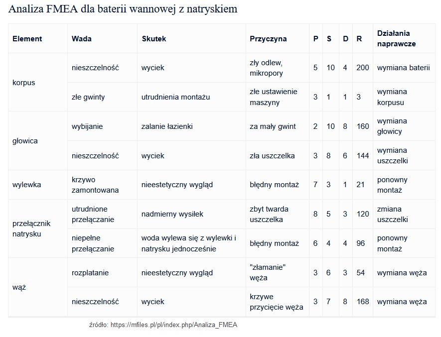 FMEA. Metoda, analiza, przykłady i tabela [kompendium] 10