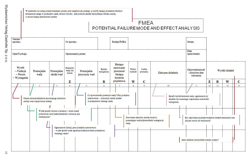 FMEA. Metoda, analiza, przykłady i tabela [kompendium] 3