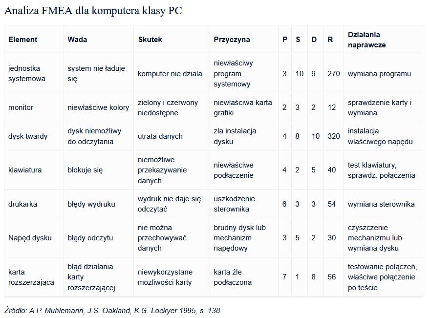 FMEA. Metoda, analiza, przykłady i tabela [kompendium] 9