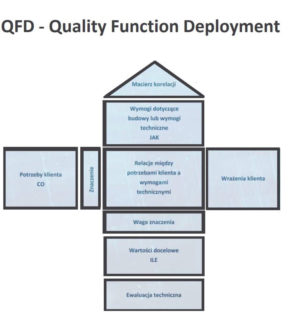 Metoda QFD - Dom Jakości (narzędzie dające OLBRZYMIĄ przewagę) 2