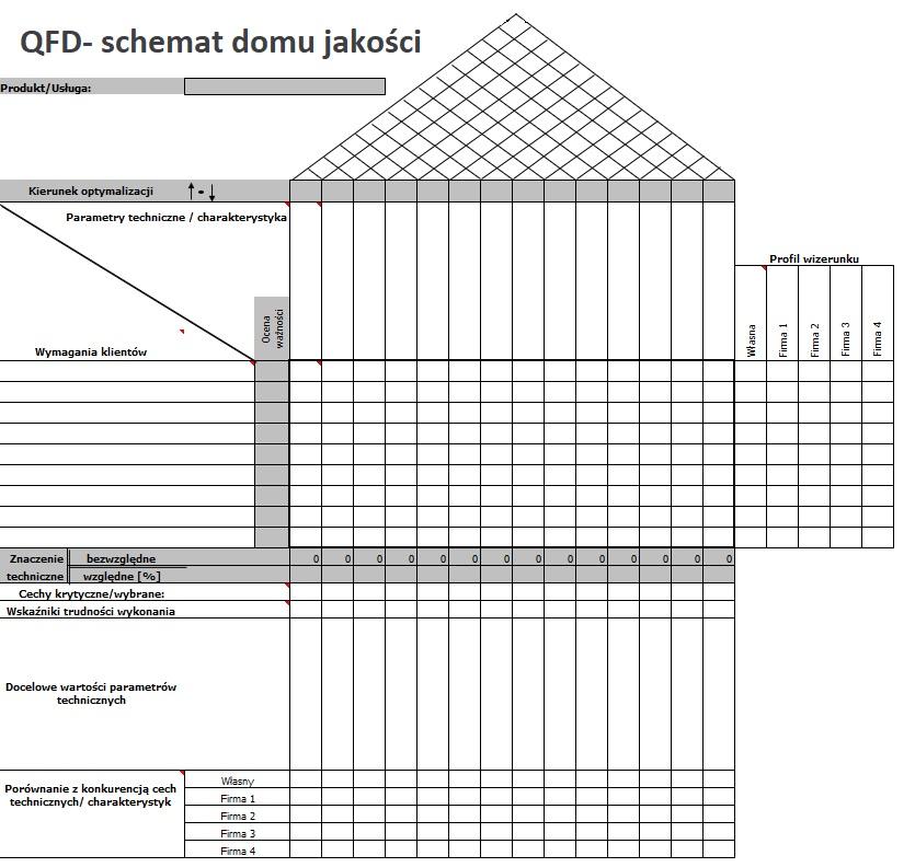 Metoda QFD - Dom Jakości (narzędzie dające OLBRZYMIĄ przewagę) 4