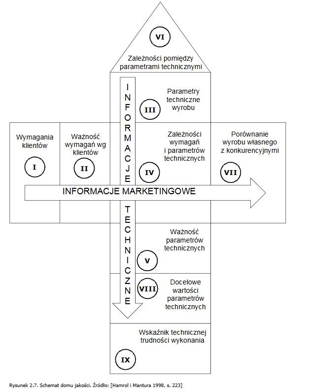 Metoda QFD - Dom Jakości (narzędzie dające OLBRZYMIĄ przewagę) 5