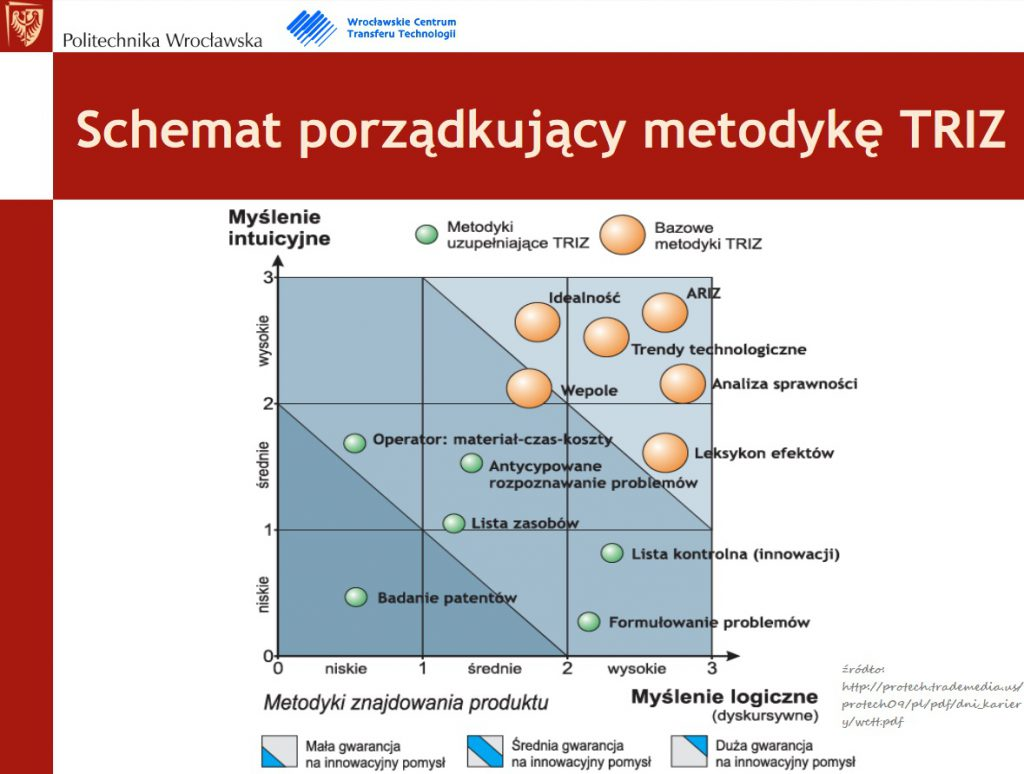 Metoda TRIZ- teoria rozwiązywania innowacyjnych zagadnień 7