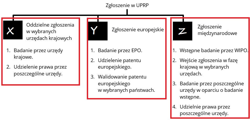 Wynalazek, patent- co to jest, jak chronić i na jak długo (kompendium) 2