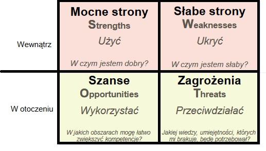<strong>Biznesplan</strong>. Wzór, przykład i niezbędne informacje (ważne) 6
