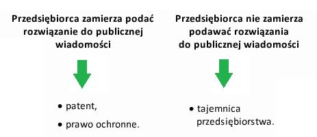 Ochrona rozwiązań technicznych [patent, prawo ochronne, czy tajemnica?] 3