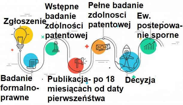 Wynalazek, patent- co to jest, jak chronić i na jak długo (kompendium) 3