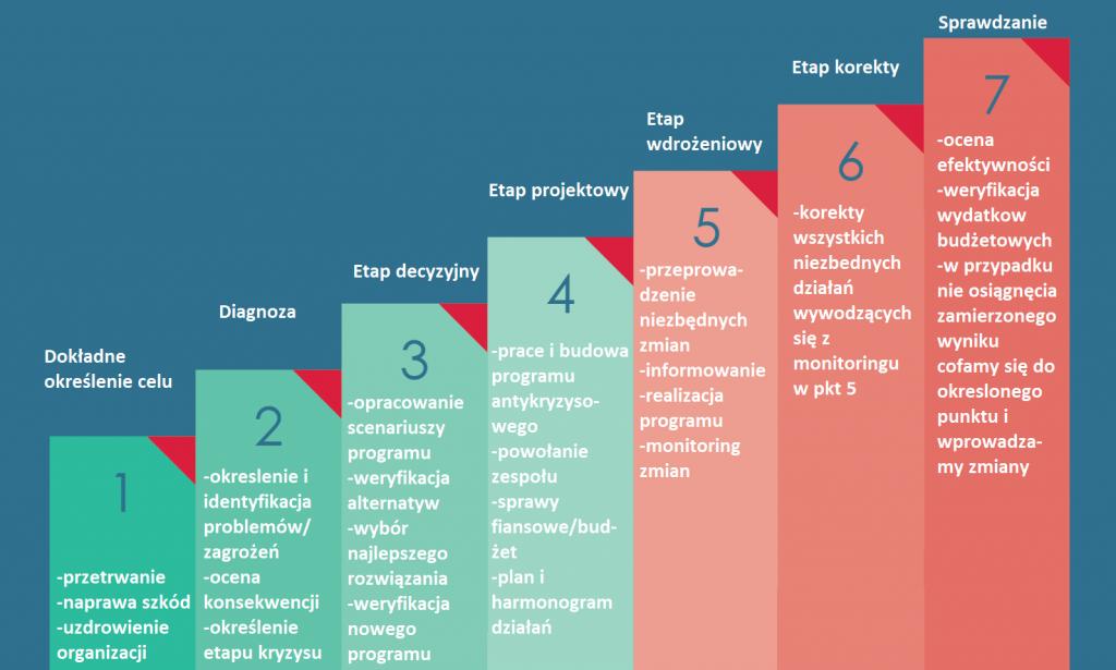 Zarządzanie sytuacją kryzysową w firmie. Kryzys w przedsiębiorstwie. 7