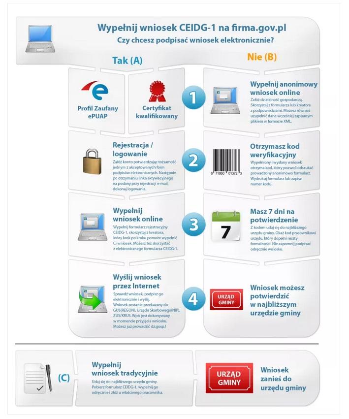 Rejestracja działalności gospodarczej (jak otworzyć firmę) 2