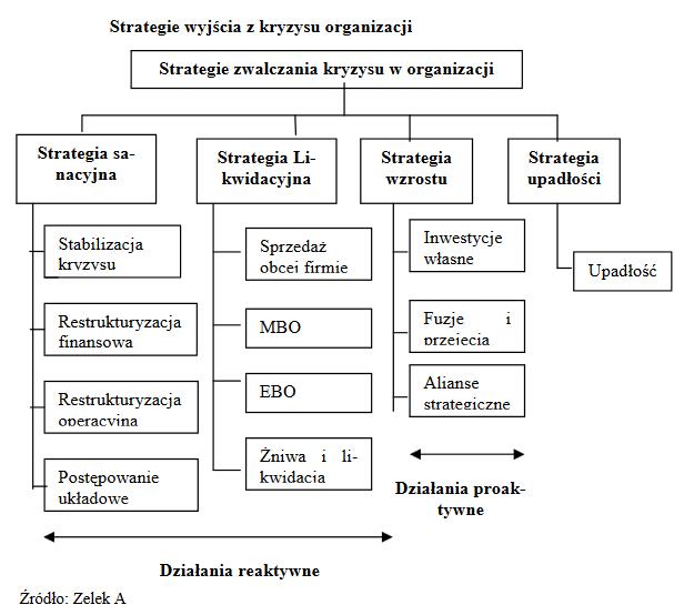 Zarządzanie sytuacją kryzysową w firmie. Kryzys w przedsiębiorstwie. 10