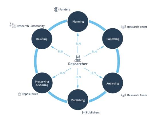 Zarządzanie danymi (6 etapów i 4 kroki strategii pracy z informacjami) 3