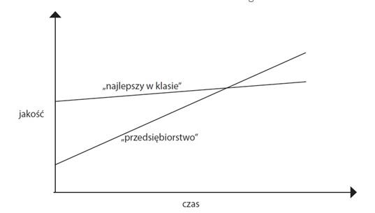 Benchmarking kompendium. Analiza porównawcza, definicja, przykład i narzędzia. 9 kroków 2