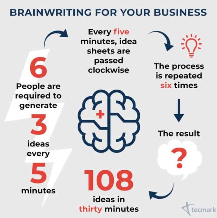 Metoda 635, brainwriting, burza mózgów. Czyli OLBRZYMIE efekty! 1