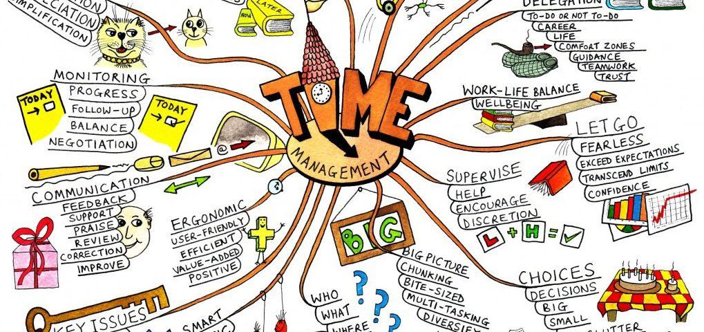 mapowanie myśli, mindmapping