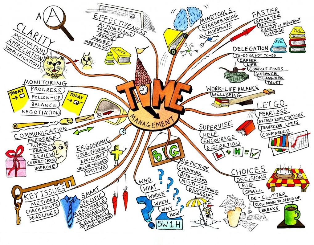 Mapowanie myśli, mindmapping, czyli mapy kreatywności, szybkiej nauki i generowanie pomysłów 2