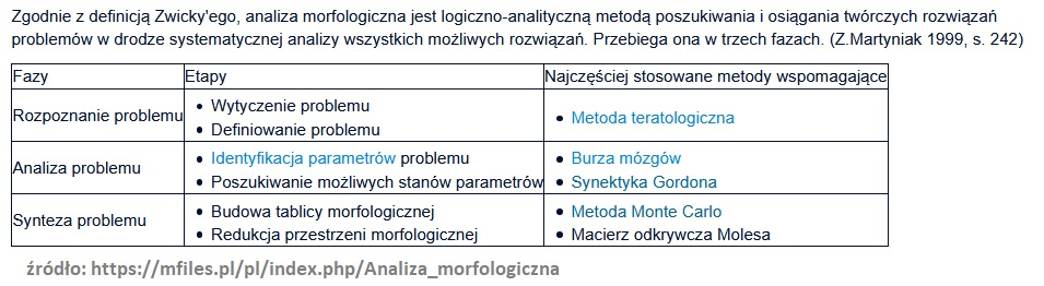 Analiza morfologiczna (konkretna metoda rozwiązywania problemów - kreatywność) 2
