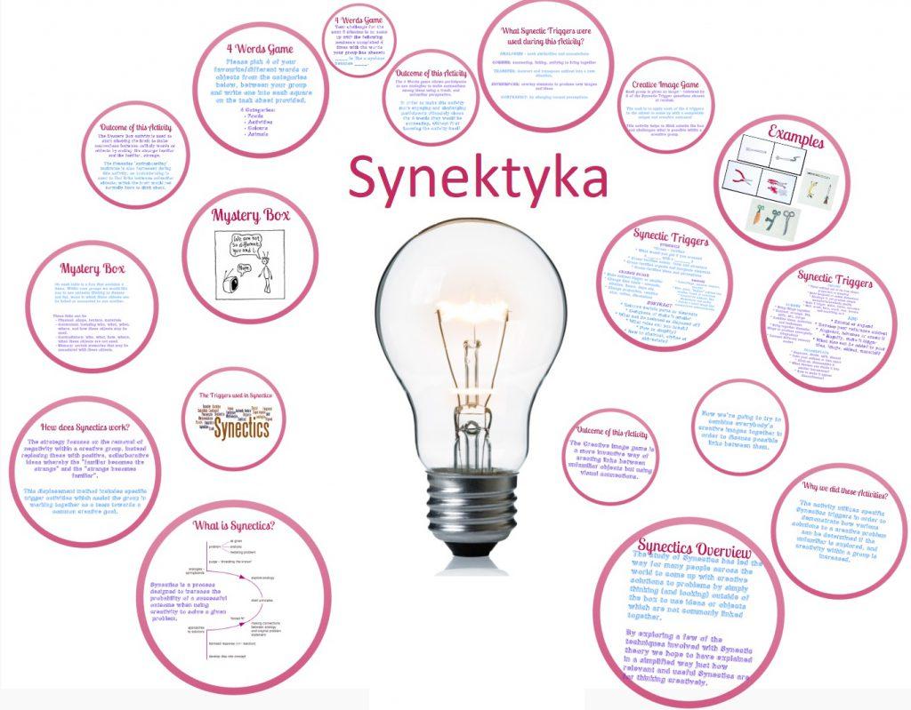 Synektyka, kreatywność i twórcze rozwiązywanie problemów (według Gordona) 1
