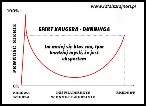 Efekt Dunninga-Krugera
