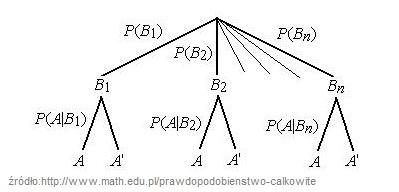 Prawdopodobieństwo całkowite, wzór Bayesa