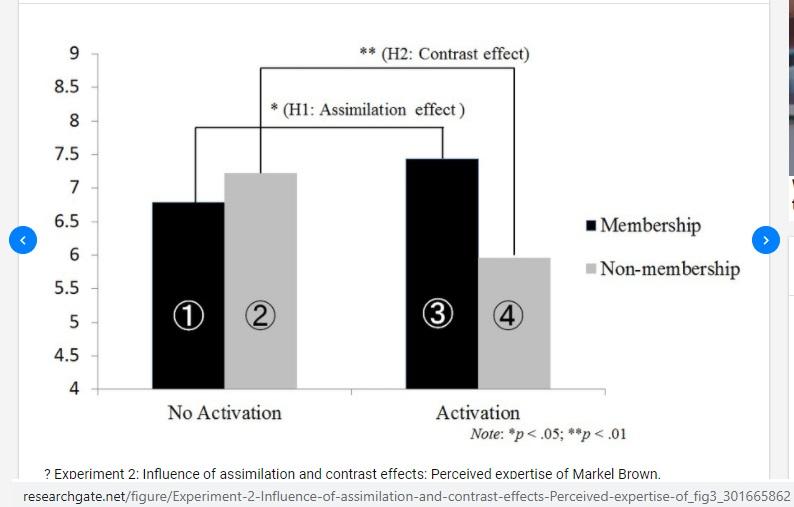 Efekt kontrastu (efekt asymilacji): kiedy porównanie zwiększa różnice 3