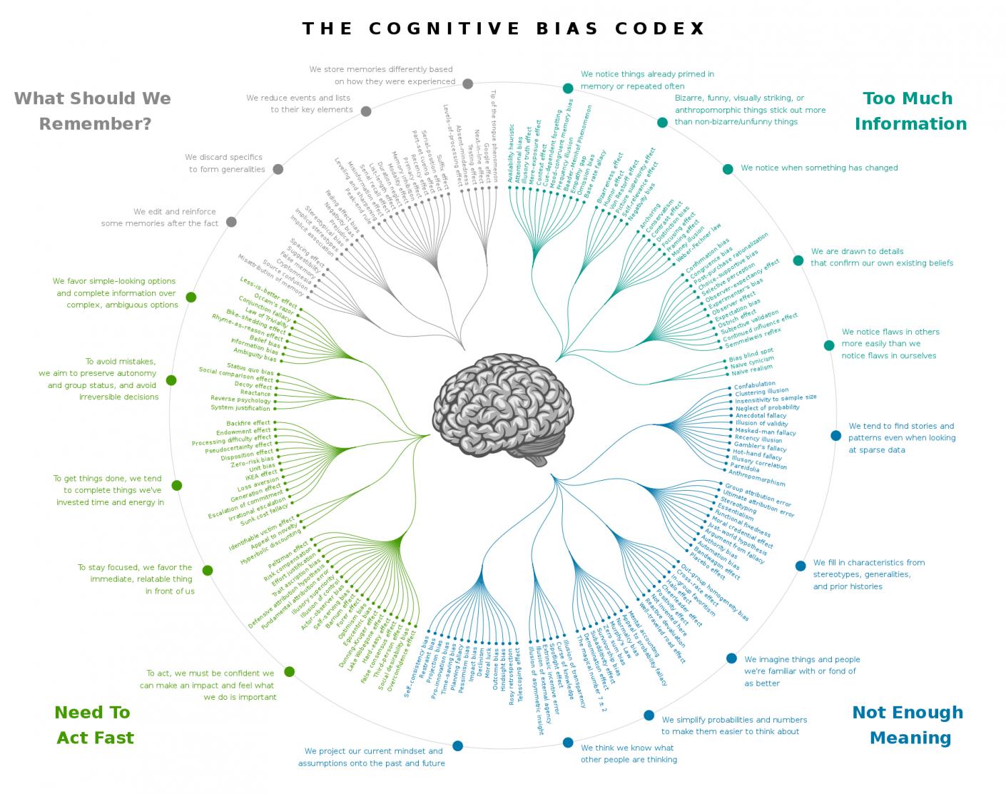 Lista błędów poznawczych (heurystyk- Cognitive Bias CODEX) Prawie 300! 1
