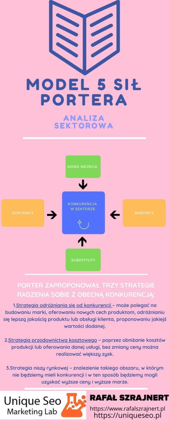 Jak znaleźć opłacalną branżę. Model 5 sił Portera (łatwe do analizy) 8
