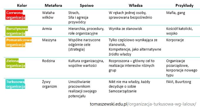 turkusowe zarządzanie