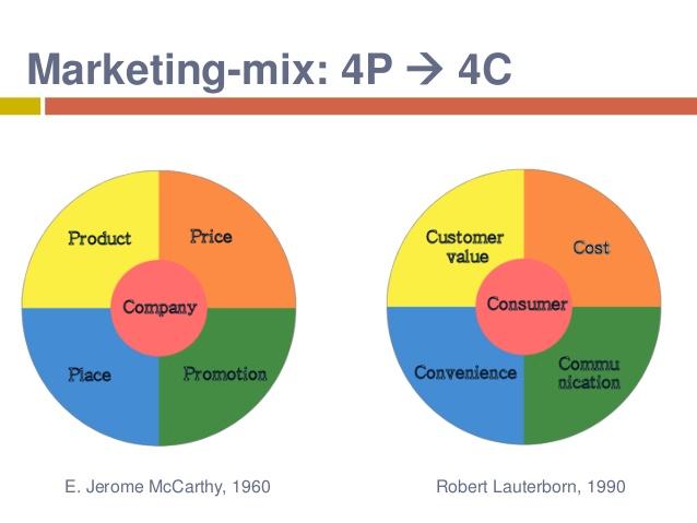 4c marketing