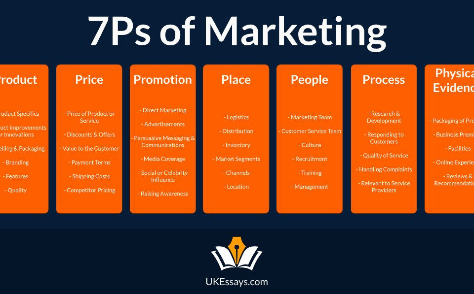 7p marketing