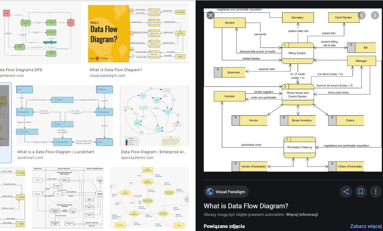 Diagram przepływu danych dpd dfd data flow diagram