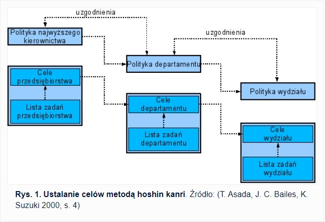 Hoshin Kanri wikipedia metoda szkolenie prezentacja