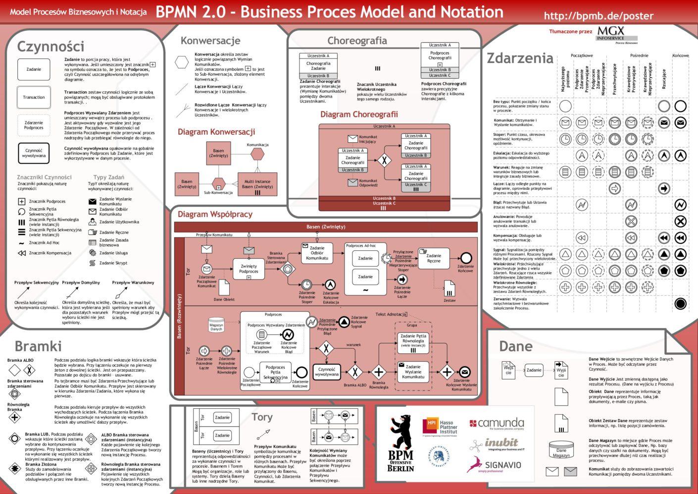 Co to jest mapowanie procesów 1