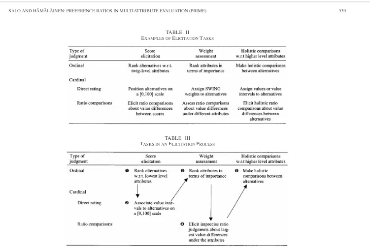 Preference ratios in multiattribute evaluation (PRIME)