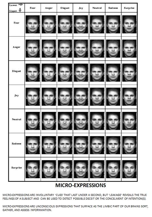 kombinacje różnych mikroekspresji