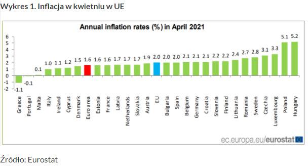 inflacja w polsce najwyższa