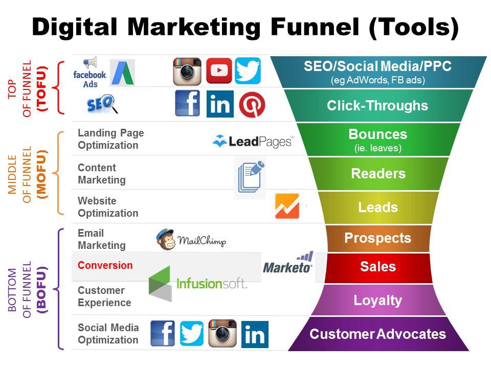 jak zrobić lejek marketingowy funnel