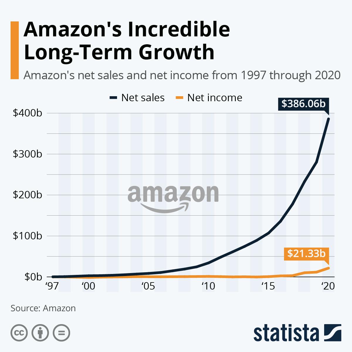 amazon zarobki zysk
